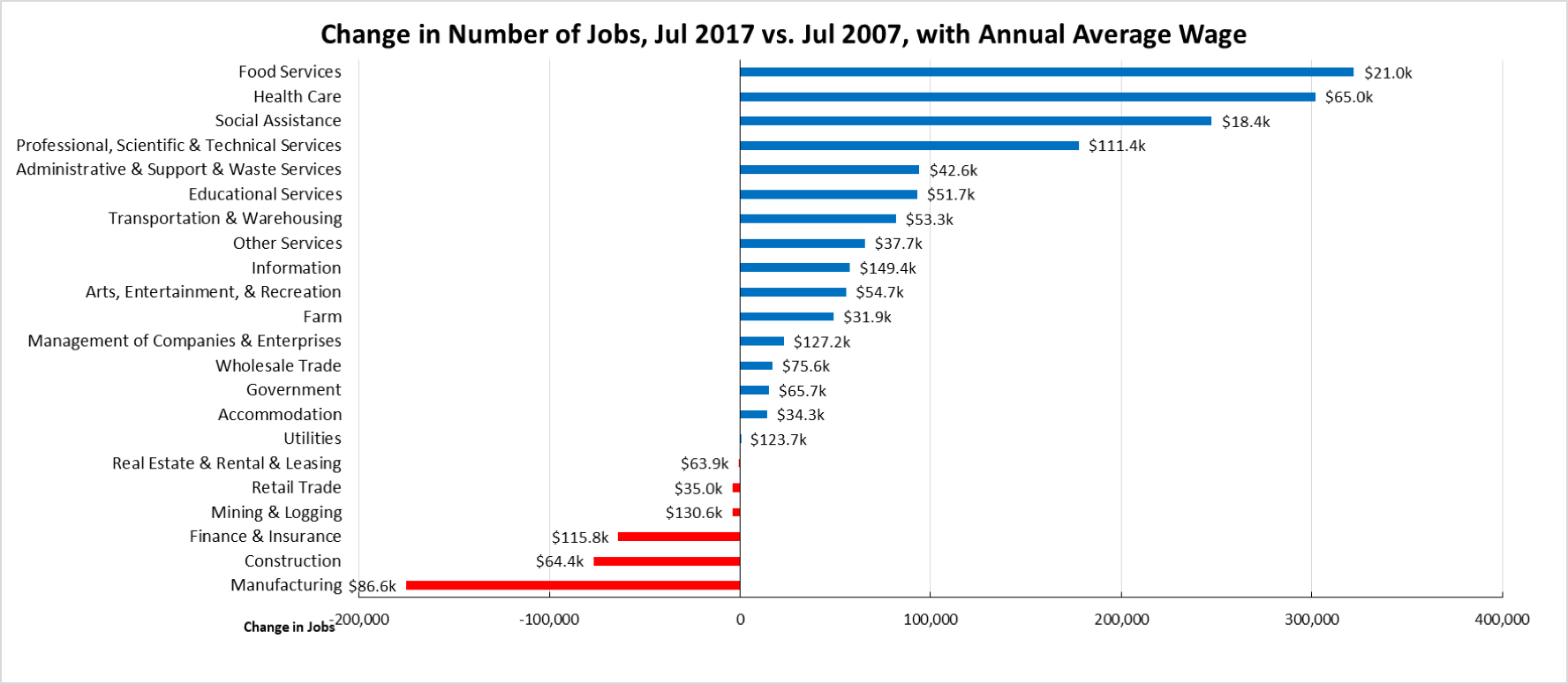 July 2017 Job Report - Center for Jobs 50 States