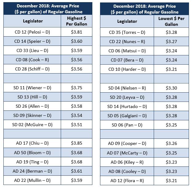Torrington Gas Prices Among Lowest In Region: California Energy Price Data For December 2018