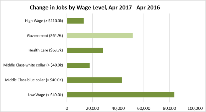 Change in Jobs by Wage Level, April 2017 - April 2016