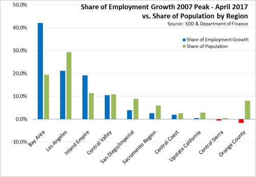 Share of Employment Growth 2007 Peak - April 2017
